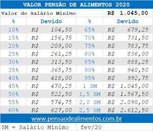 VALOR PENSAO ALIMENTOS 2020 -fev2020