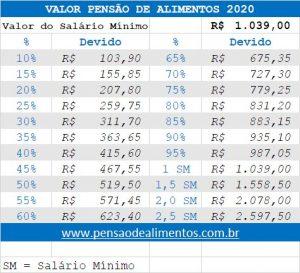 VALOR PENSAO ALIMENTOS 2020 salario minimo